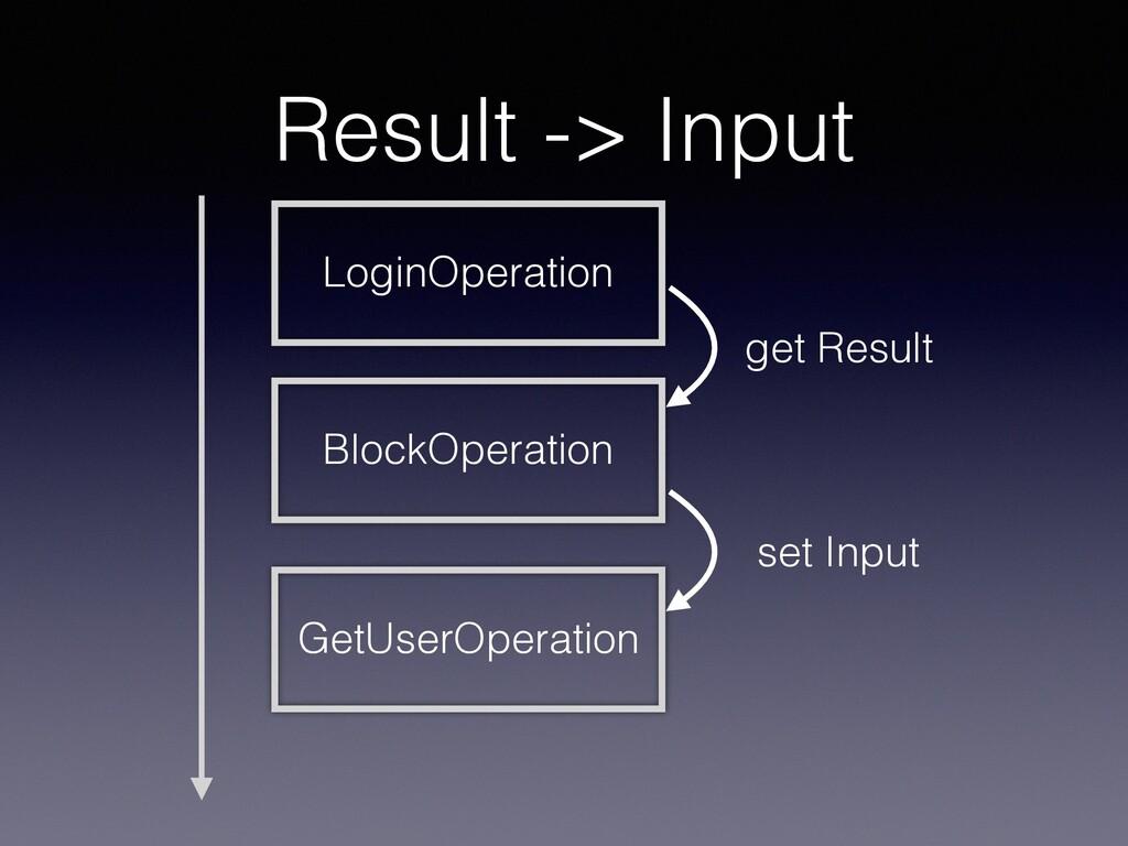 Result -> Input GetUserOperation LoginOperation...