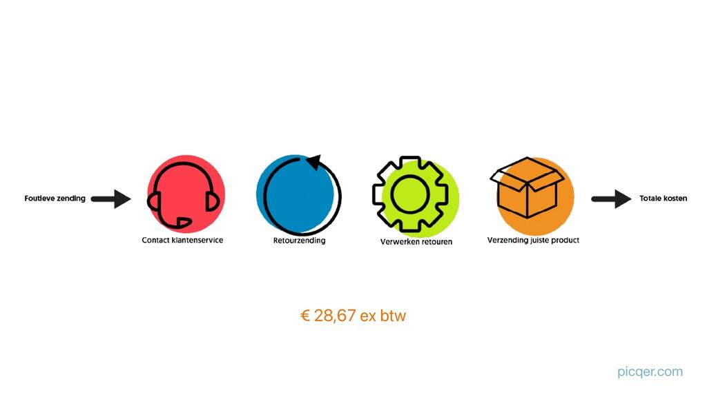 picqer.com € 28,67 ex btw