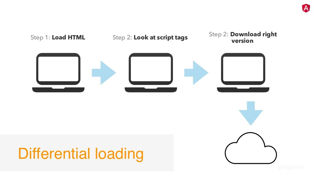 @mgechev Step 1: Load HTML Step 2: Look at scri...