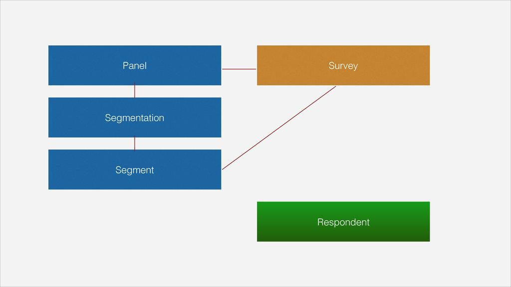 Panel Segmentation Segment Survey Respondent