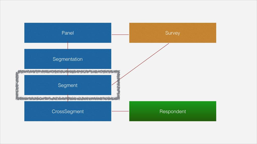 Panel Segmentation Segment CrossSegment Survey ...