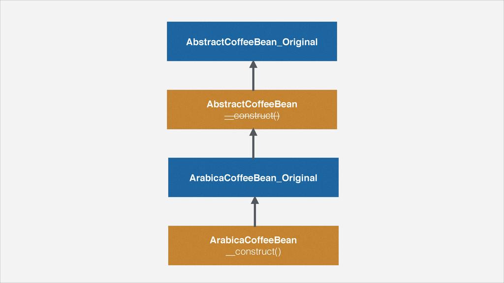 """AbstractCoffeeBean_Original AbstractCoffeeBean""""..."""