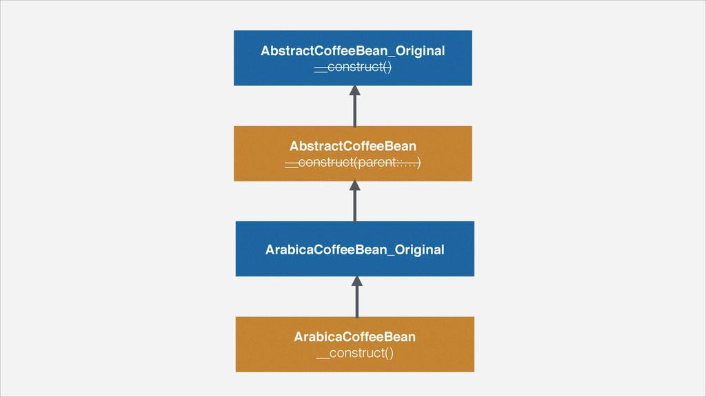 AbstractCoffeeBean_Original __construct() Abst...