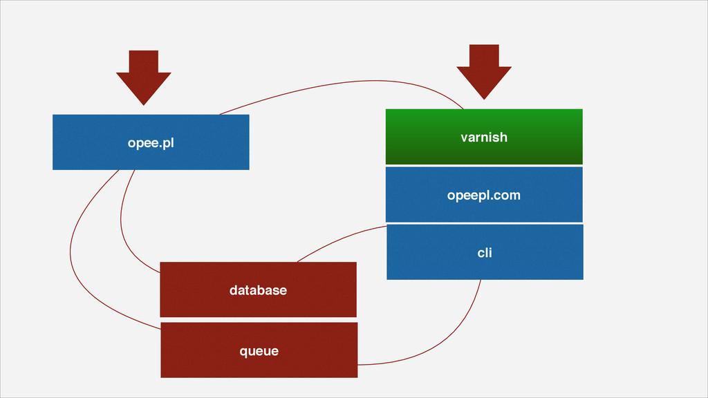 opeepl.com opee.pl varnish database cli queue