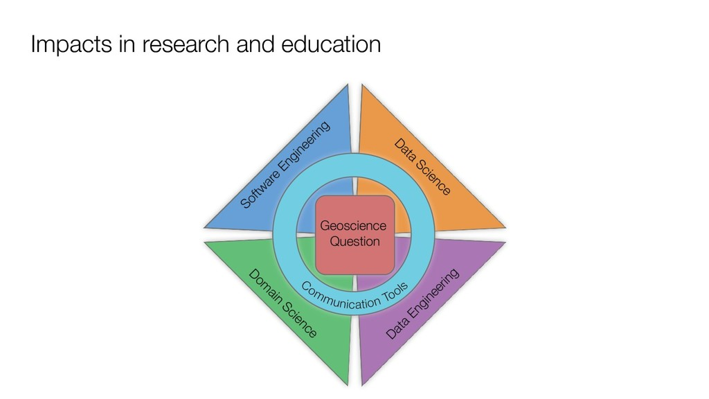 Impacts in research and education