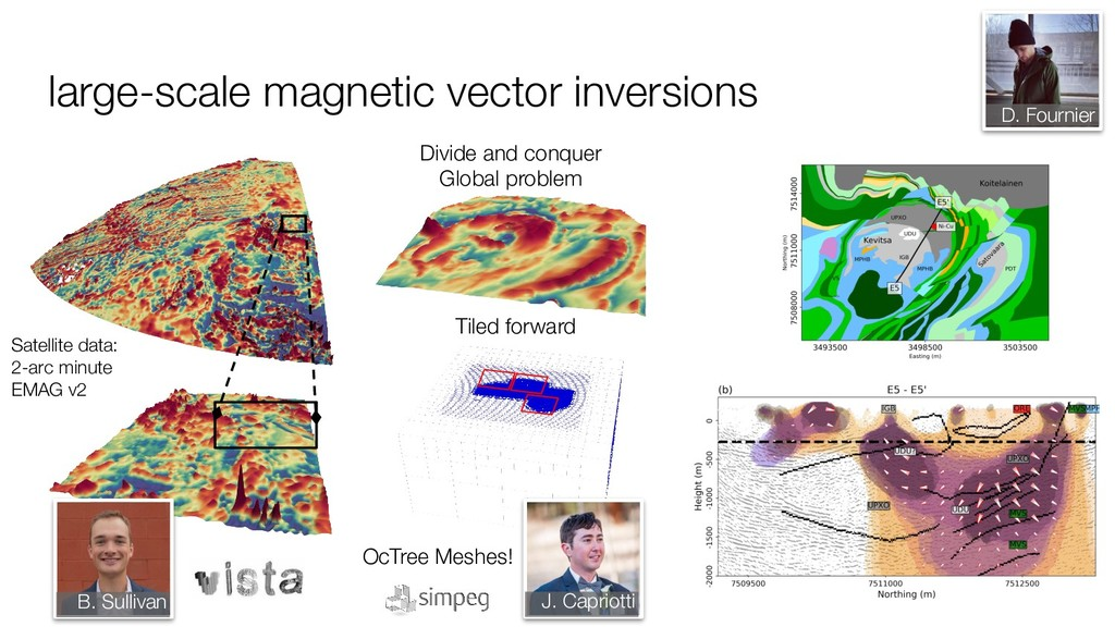 large-scale magnetic vector inversions Satellit...