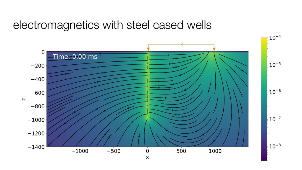 electromagnetics with steel cased wells
