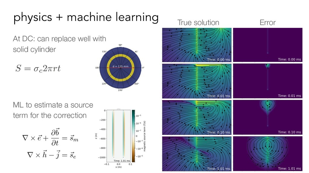 physics + machine learning ML to estimate a sou...