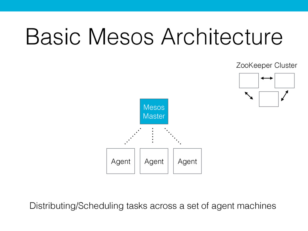 Basic Mesos Architecture Agent Agent Agent Meso...