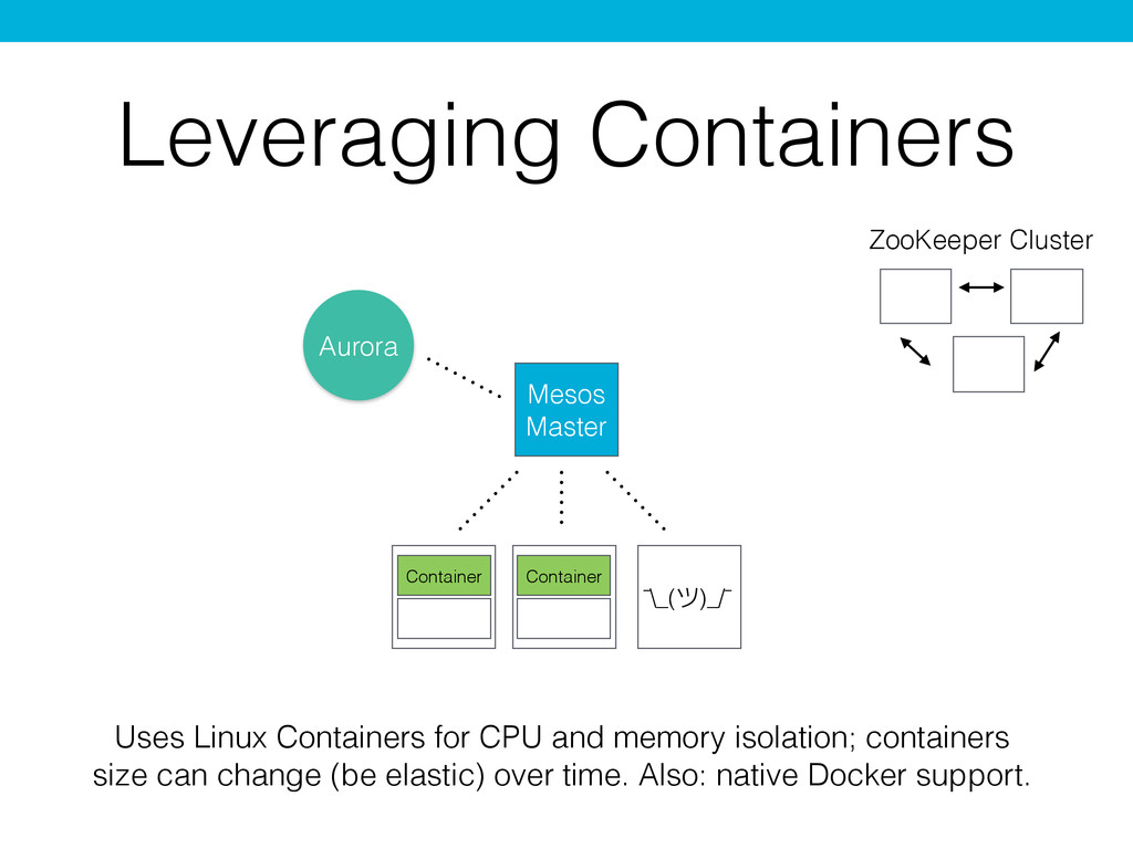 Leveraging Containers Mesos Master Uses Linux C...
