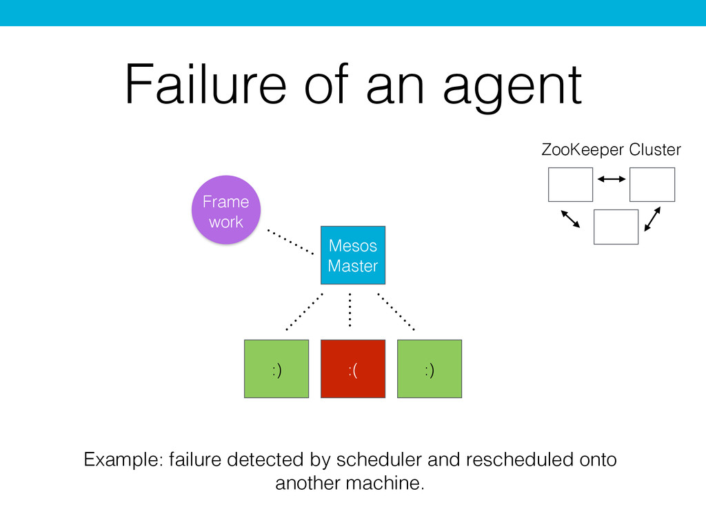 Failure of an agent :) Mesos Master Example: fa...