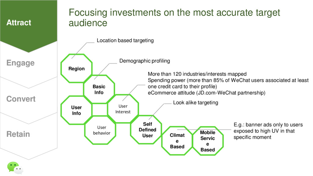 Focusing investments on the most accurate targe...