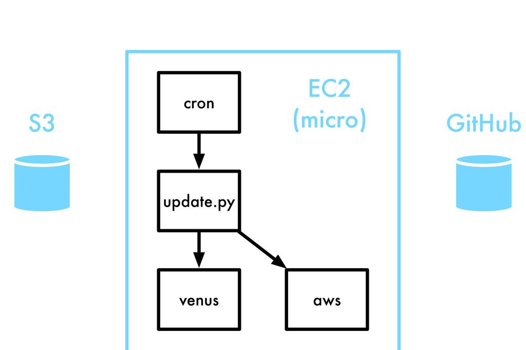 S3 EC2 (micro) cron update.py venus aws GitHub
