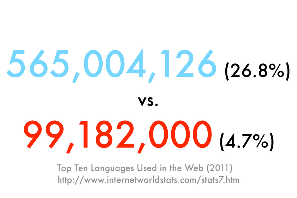 Top Ten Languages Used in the Web (2011) http:/...