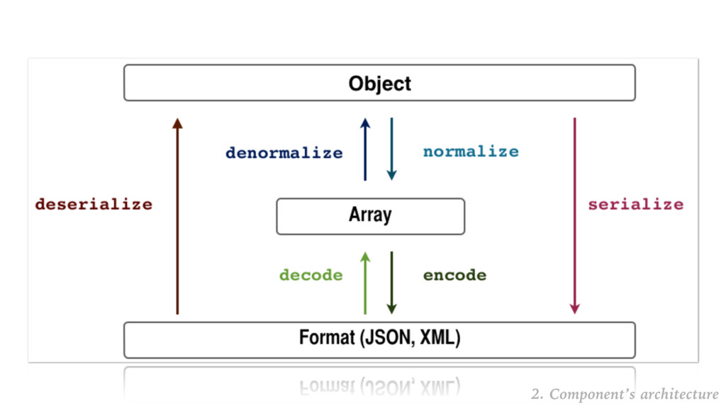 2. Component's architecture
