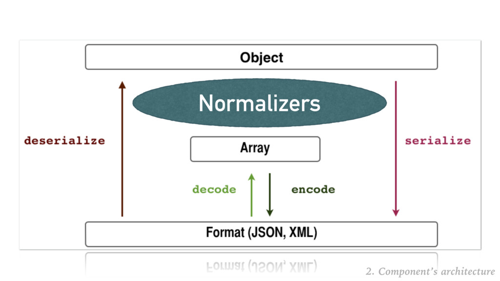 Normalizers 2. Component's architecture