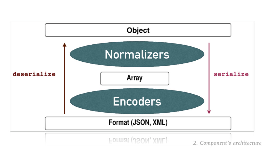 Normalizers Encoders 2. Component's architecture