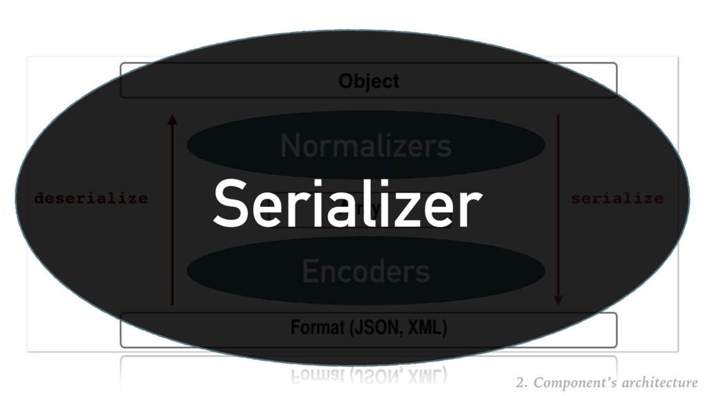 Normalizers Encoders Serializer 2. Component's ...