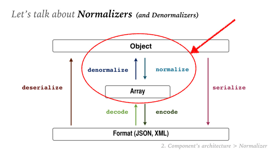 Let's talk about Normalizers (and Denormalizers...
