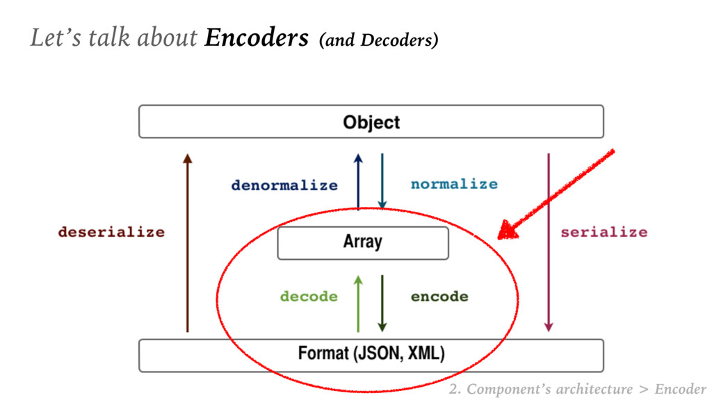 Let's talk about Encoders (and Decoders) 2. Com...
