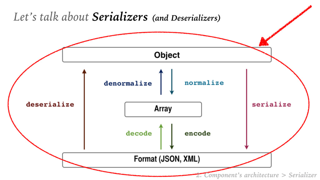 Let's talk about Serializers (and Deserializers...