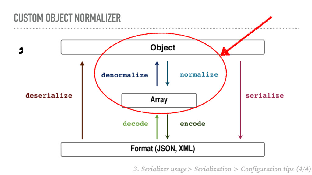 CUSTOM OBJECT NORMALIZER Allows you to tweak th...