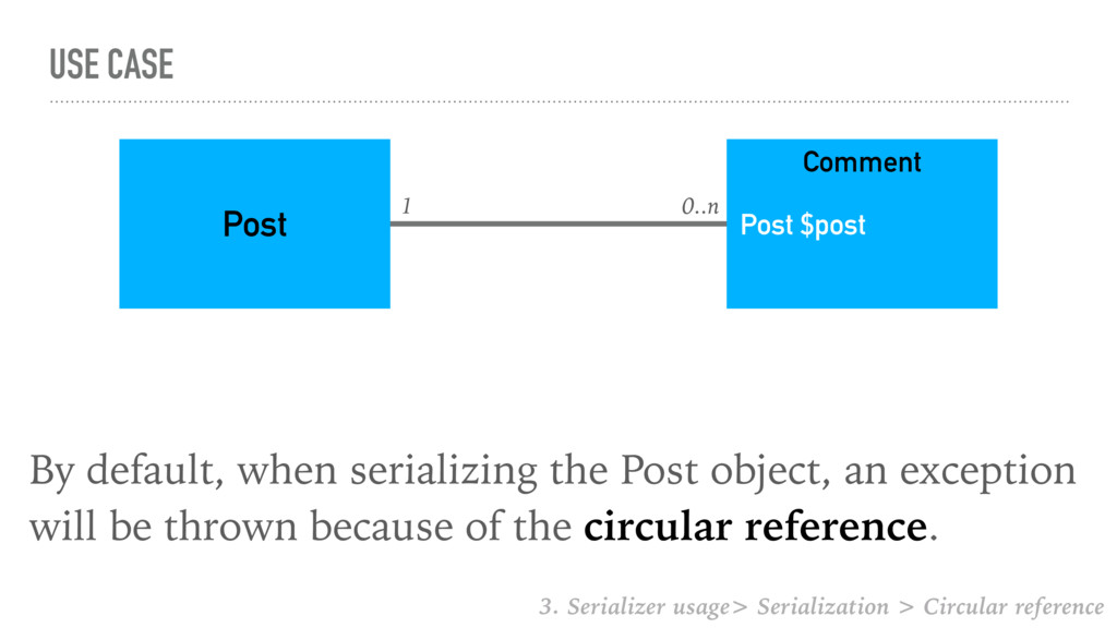 USE CASE By default, when serializing the Post ...