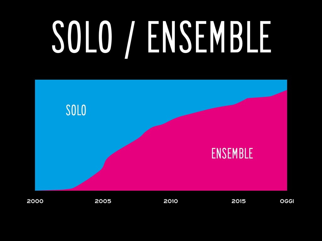 SOLO / ENSEMBLE ensemble solo 2000 oggi 2010 20...