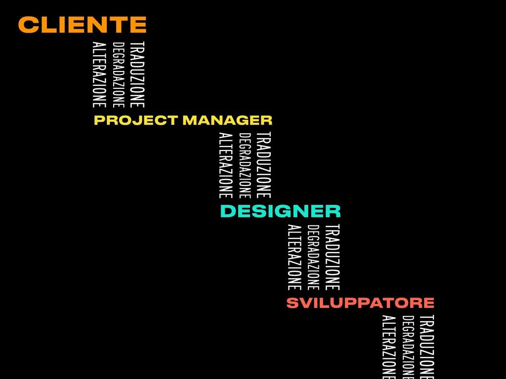 CLIENTE PROJECT MANAGER DESIGNER TRADUZIONE DEG...