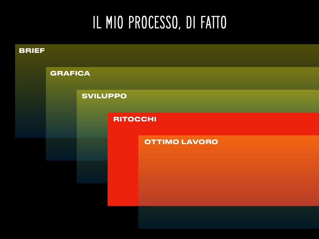 BRIEF GRAFICA SVILUPPO IL MIO PROCESSO, DI FATT...