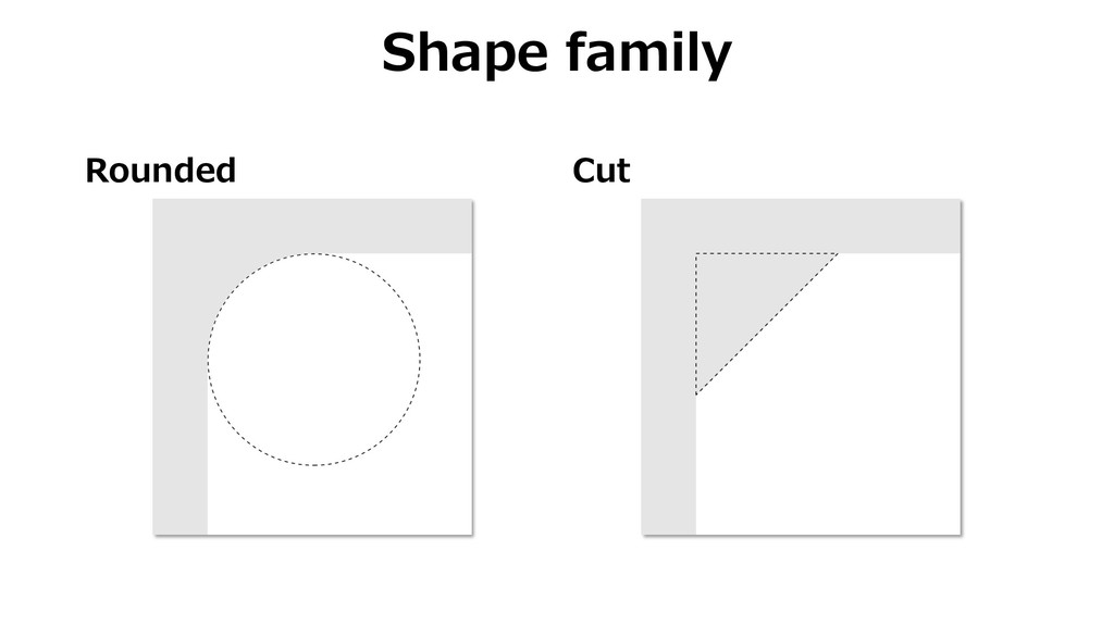 Rounded Cut Shape family