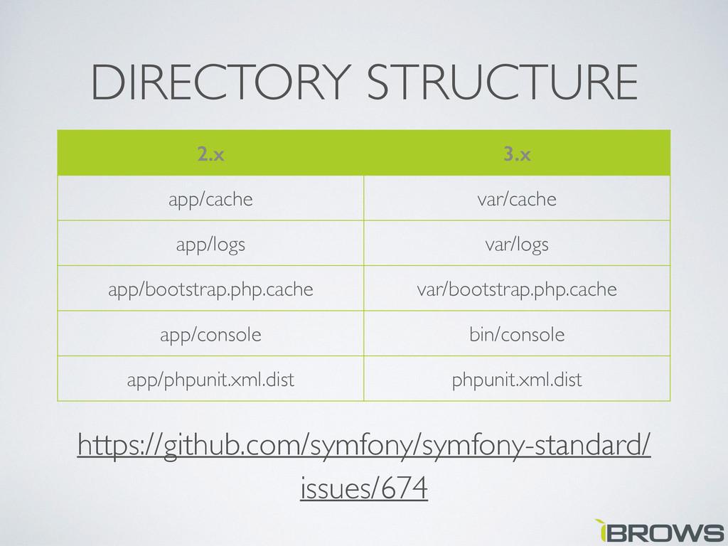 DIRECTORY STRUCTURE https://github.com/symfony/...