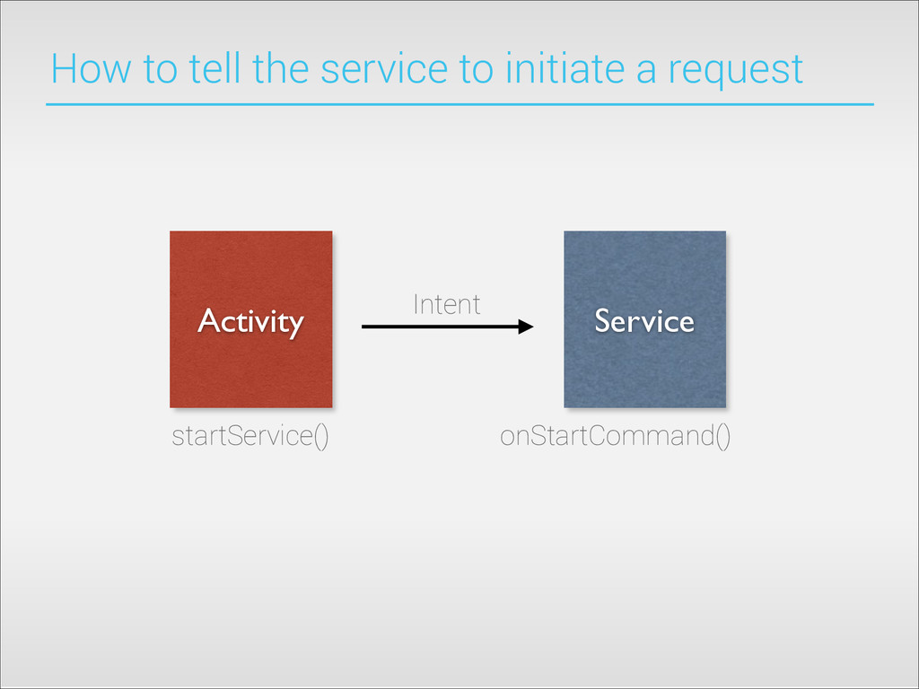 How to tell the service to initiate a request A...