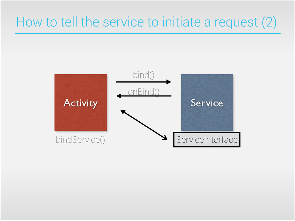 How to tell the service to initiate a request (...