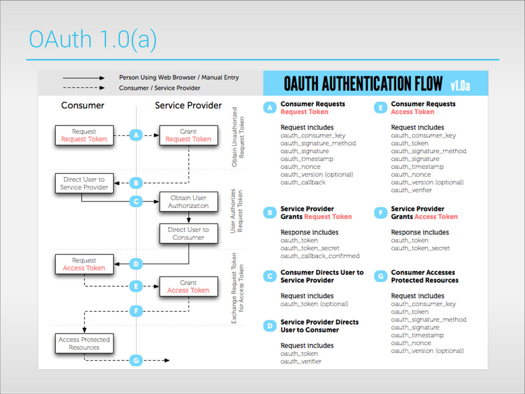 OAuth 1.0(a)
