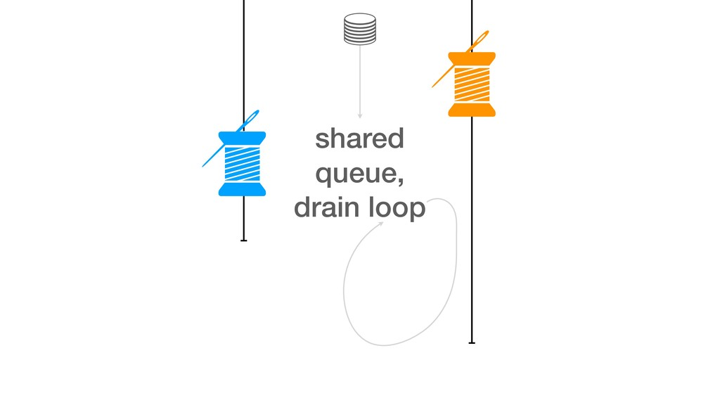 shared queue, drain loop