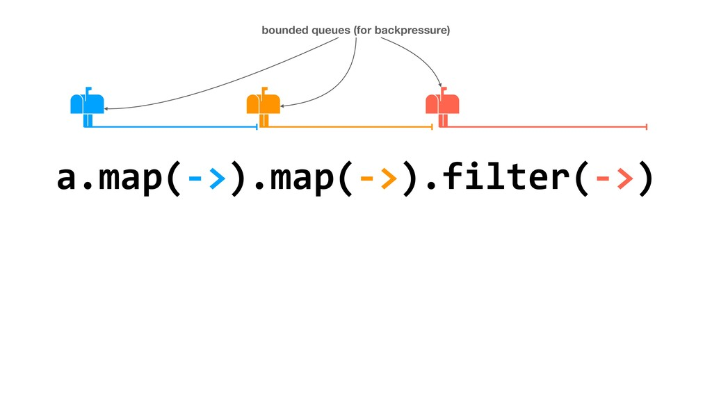a.map(->).map(->).filter(->) bounded queues (fo...