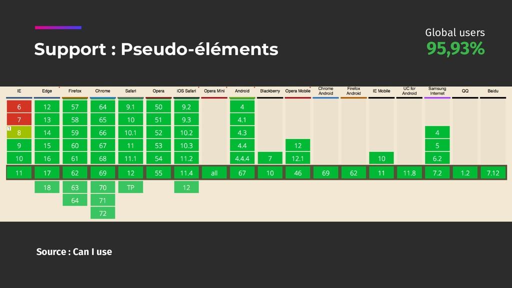 Source : Can I use Support : Pseudo-éléments 95...