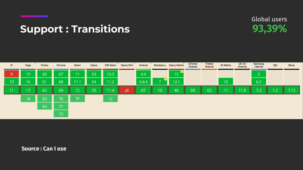 Source : Can I use Support : Transitions 93,39%...