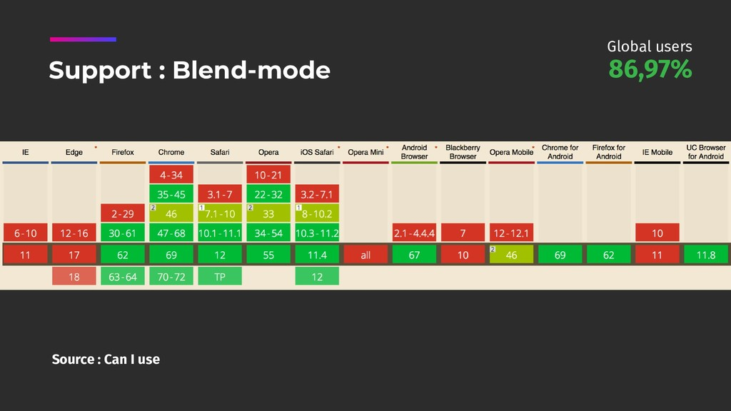 Source : Can I use Support : Blend-mode 86,97% ...
