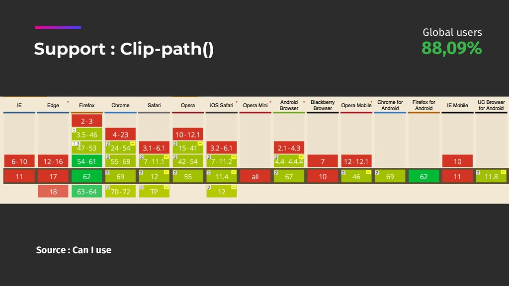 Source : Can I use Support : Clip-path() 88,09%...