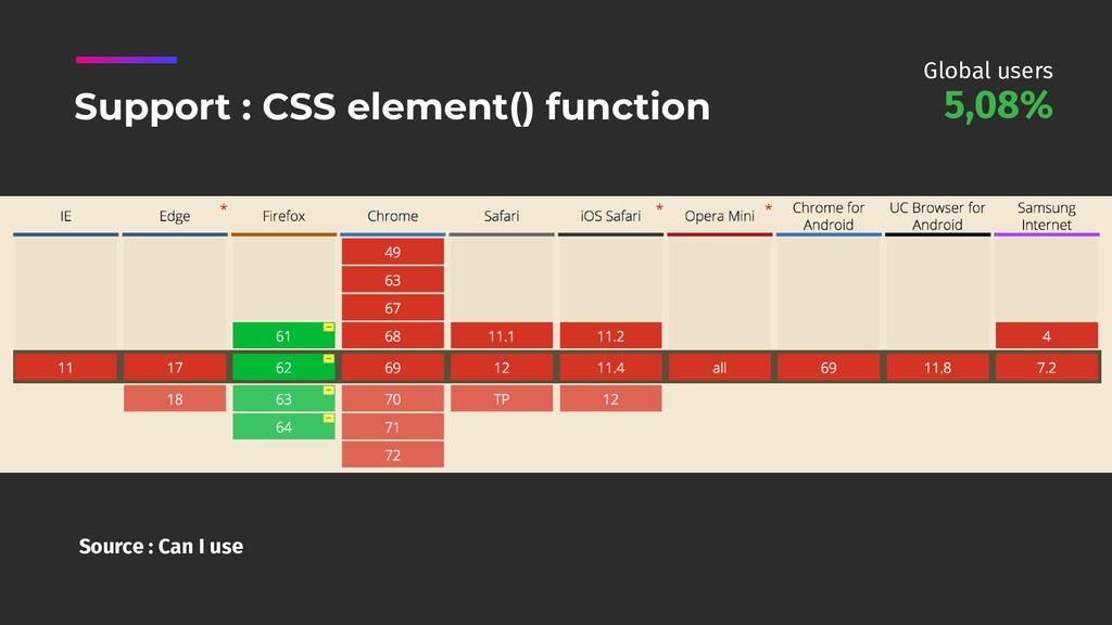 Source : Can I use Support : CSS element() func...