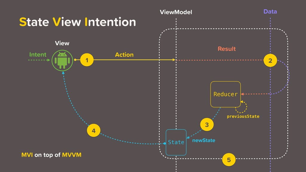 View ViewModel Data Intent newState Action Resu...