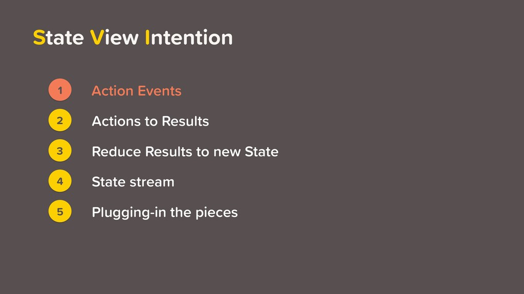 State View Intention 1 Action Events 3 2 4 5 Ac...