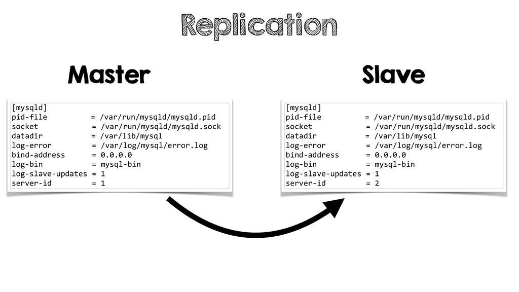 Replication [mysqld] pid-file = /var/run/mysqld...