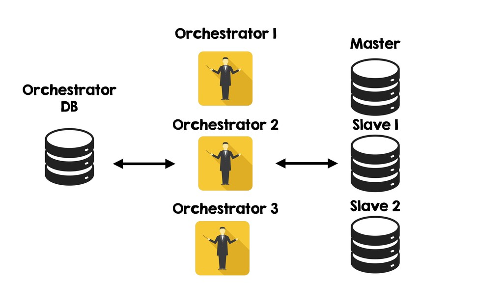 Orchestrator 1 Orchestrator 2 Orchestrator 3 Or...