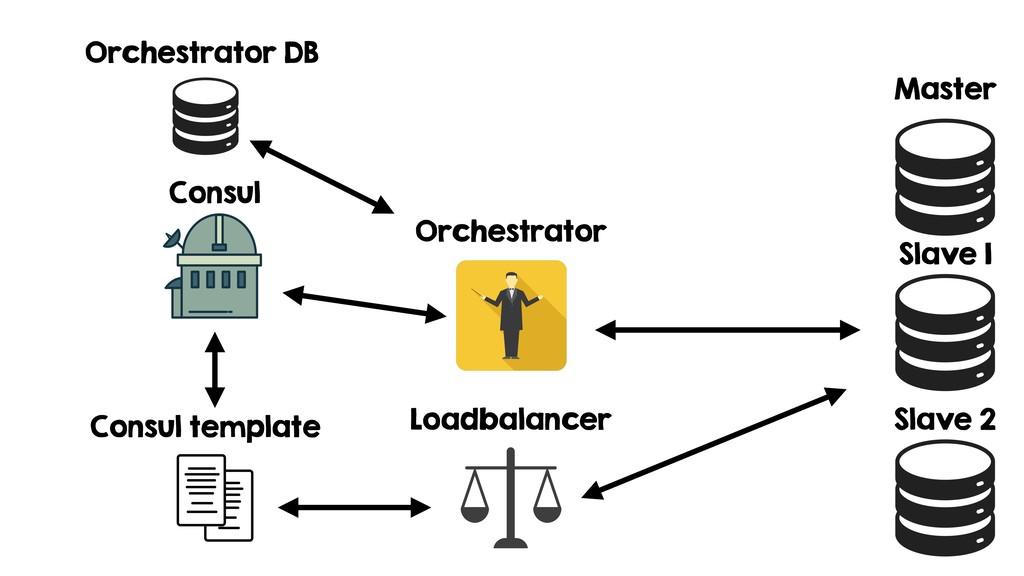 Consul template Orchestrator Orchestrator DB Ma...
