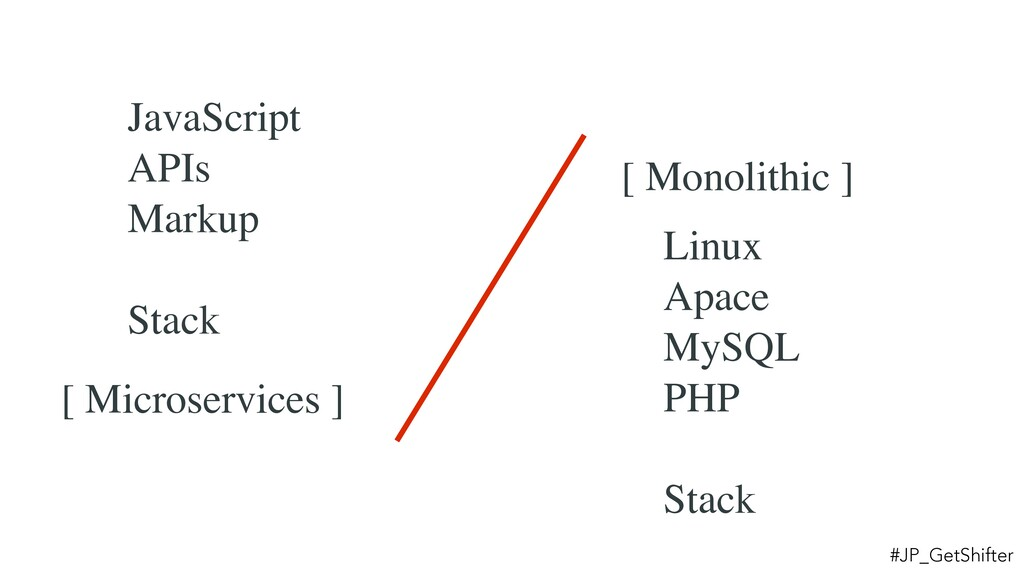 JavaScript APIs Markup Stack Linux Apace MySQL ...
