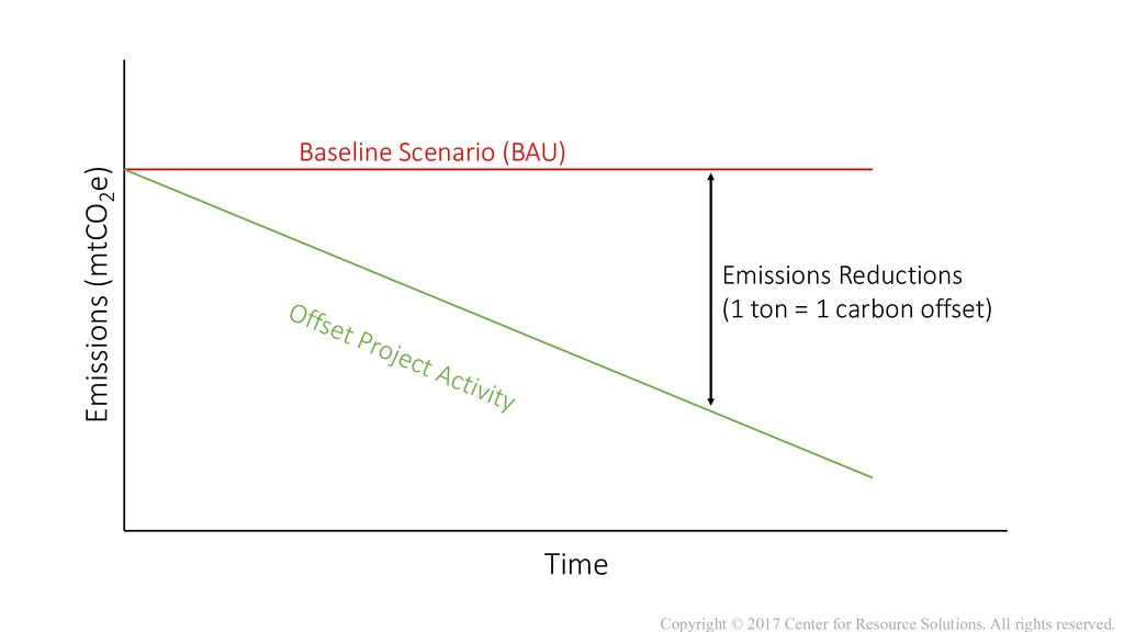 Baseline Scenario (BAU) Offset Project Activity...