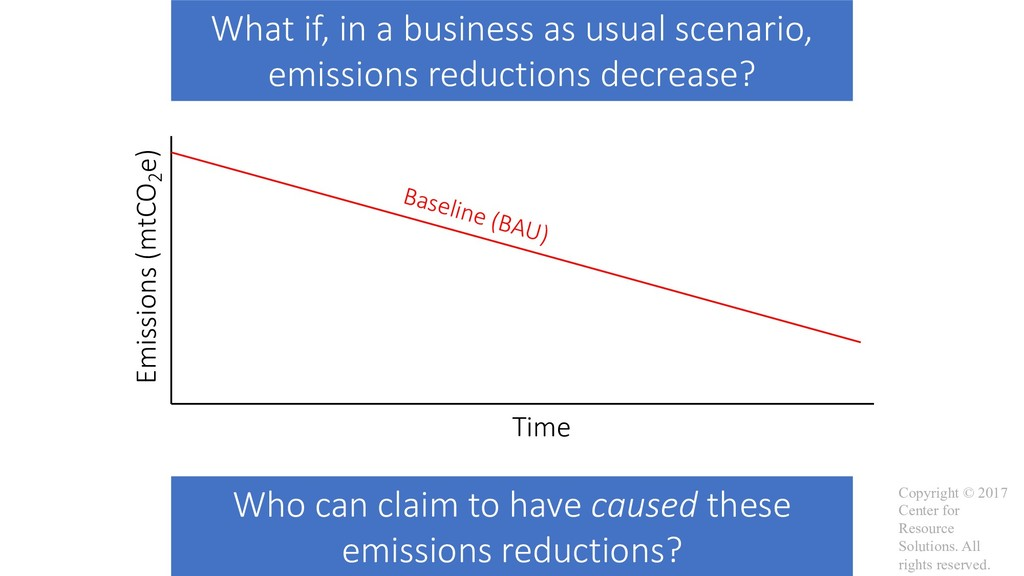 Baseline (BAU) Emissions (mtCO2 e) Time What if...
